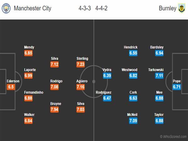 Đội hình dự kiến Man City với - Burnley
