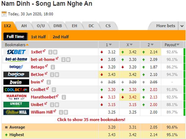 Tỷ lệ kèo giữa Nam Định vs SLNA