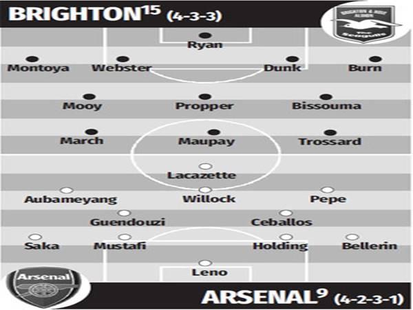 Đội hình dự kiến của Brighton vs Arsenal