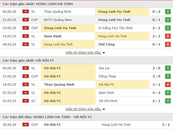 Thành tích đối đầu giữa Hồng Lĩnh Hà Tĩnh với Hà Nội FC