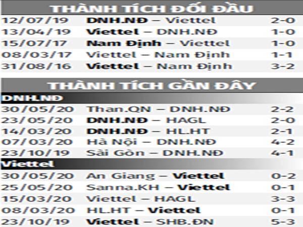Thành tích đối đầu Nam Định vs Viettel