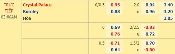 Tỷ lệ kèo giữa Crystal Palace vs Burnley
