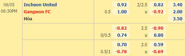Tỷ lệ kèo Incheon United vs Gangwon FC