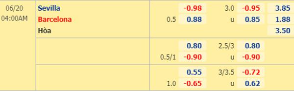Tỷ lệ kèo giữa Sevilla vs Barcelona