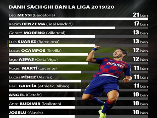 Top cầu thủ ghi bàn bóng đá Tây Ban Nha 2019/2020 mới nhất.