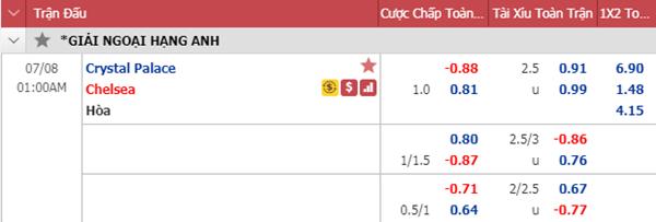Tỷ lệ kèo bóng đá giữa Crystal Palace vs Chelsea