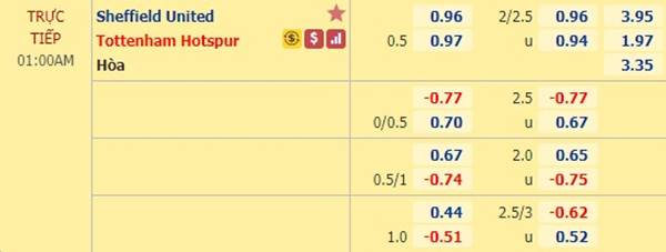 Tỷ lệ kèo giữa Sheffield Utd vs Tottenham