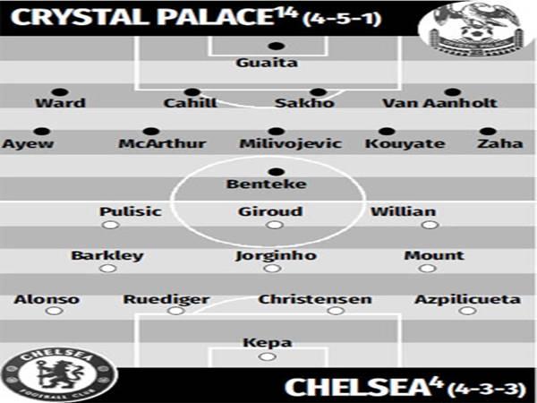 Đội hình dự kiến giữa Crystal Palace vs Chelsea