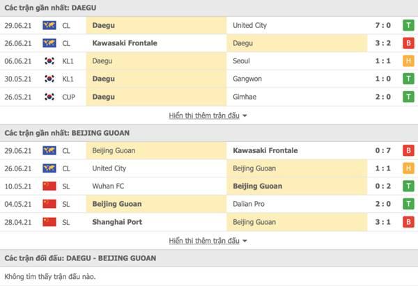 Kèo bóng đá giữa Daegu FC vs Beijing Guoan
